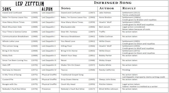 Led Zeppelin song list